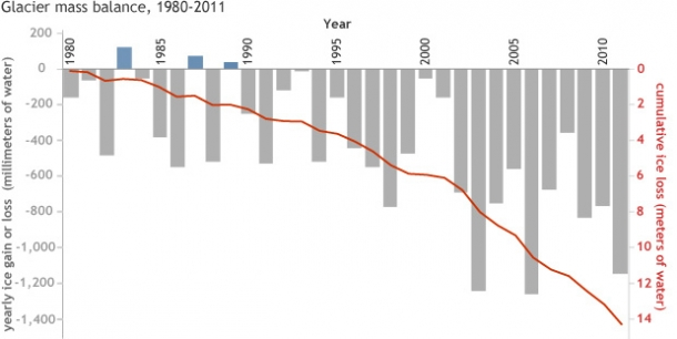Figure 5. Glacier mass balance (snow gain minus melt loss) from 1980 through to 2011. Bars indicate positive (above the 0 line) and negative (below the 0 line) glacier mass balances each year, and the red line shows the cumulative annual balance. Only three years – 1983, 1987, and 1989 – experienced mass gains. All other years had negative mass balances with loses getting larger in more recent years. Source NOAA (adapted from the 2012 BAMS State of the Climate report) http://www.climate.gov/news-features/understanding-climate/2012-state-climate-glaciers