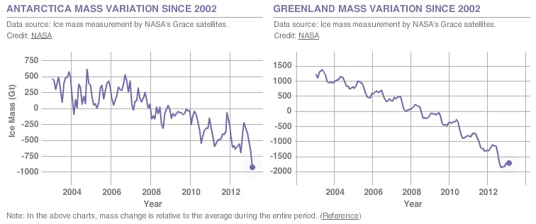Figure 6. Data from NASA's GRACE satellites show that the land ice sheets in both Antarctica and Greenland are losing mass. The continent of Antarctica (left chart) has been losing more than 100 cubic kilometers (24 cubic miles) of ice per year since 2002. NASA http://climate.nasa.gov/key_indicators