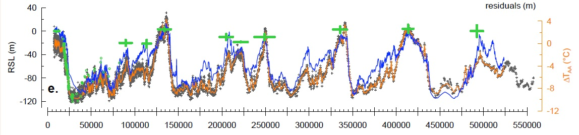 Figure 11. Sea level (blue, green: scale on the left) and Antarctic air temperature (orange, gray: scale on the right) over the last 550,000 years, from paleo-records (from right to left: present-day on the left). Sea level varied between about 110 m below and 10 m above present, while air temperature in Antarctica varied between about 10°C below and 4°C above present, with a very good correlation between both quantities. Variations in Antarctic air temperature are about two-fold those of global mean air temperature. From the World Bank Turn Down the Heat Report 2010.
