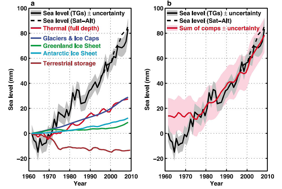 Figure 12: Left panel (a): The contributions of land ice (mountain glaciers and ice caps and Greenland and Antarctic ice sheets), thermosteric sea level rise, and terrestrial storage (the net effects of groundwater extraction and dam building), as well as observations from tide gauges (since 1961) and satellite observations (since 1993). Right panel (b): the sum of the individual contributions approximates the observed sea-level rise since the 1970s. The gaps in the earlier period could be caused by errors in observations. World Bank 2012 Turn Down the Heat http://climatechange.worldbank.org/sites/default/files/Turn_Down_the_heat_Why_a_4_degree_centrigrade_warmer_world_must_be_avoided.pdf